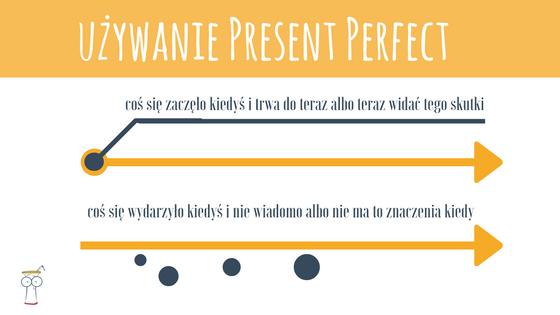 uzywanie-present-perfect