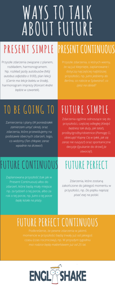 ways-to-talk-about-future
